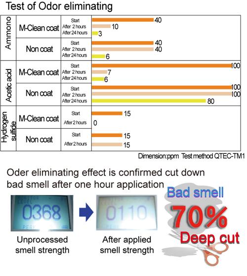 oder-eliminating-effect