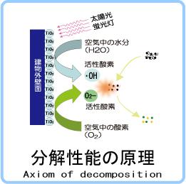 光触媒の分解性能原理